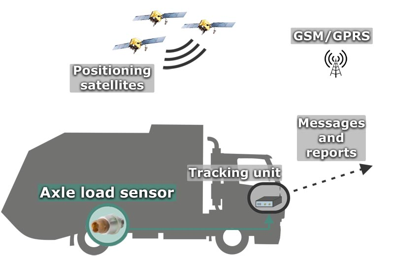 Axle load sensors | Wagencontrol: fuel monitoring for GPS