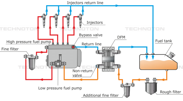 Diesel Generators Wagencontrol Fuel Monitoring For Gps
